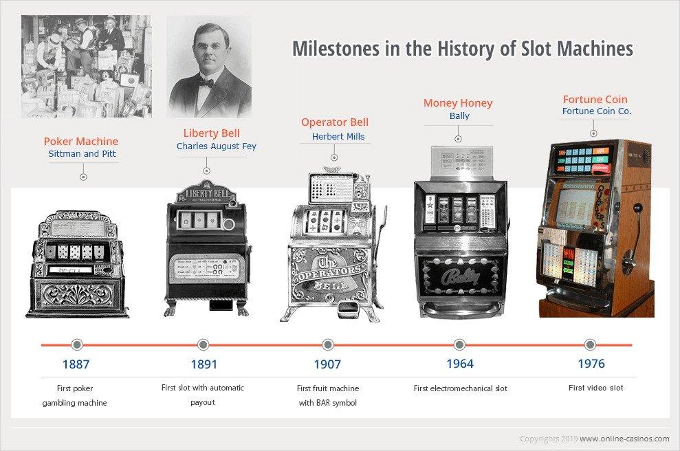 sejarah game slot